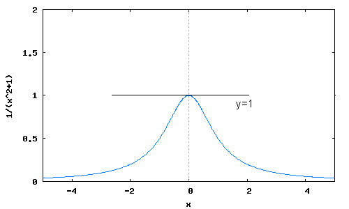 how to find max and min of a function