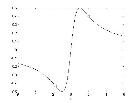 graphing calculator online maximum minimum  lesson 6 4